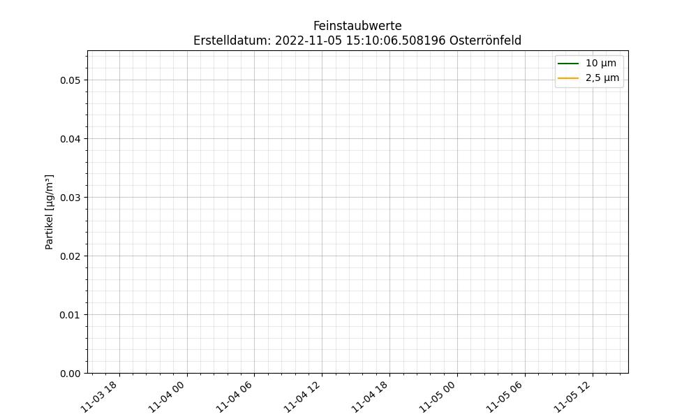 Wetter Osterrönfeld